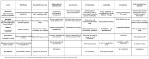 Maturity Model for HIA - Concept